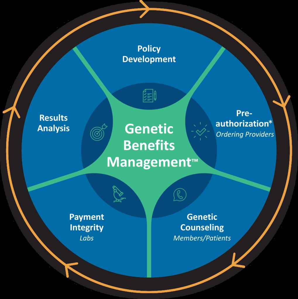 InformedDNA's Genetic Benefits Management Solutions