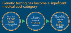 genetic test market