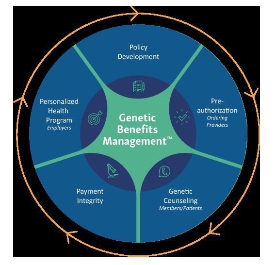 InformedDNA Genetic Benefits Management